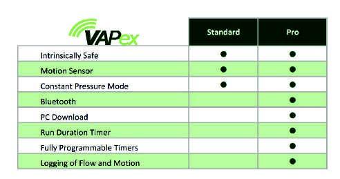 Vapex compare